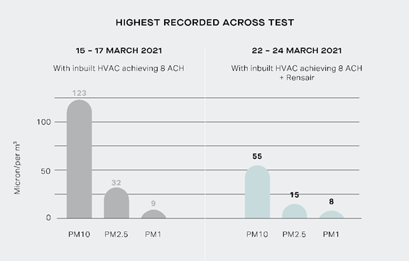 Highest record accross test
