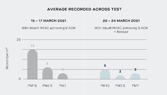 Average record accross test