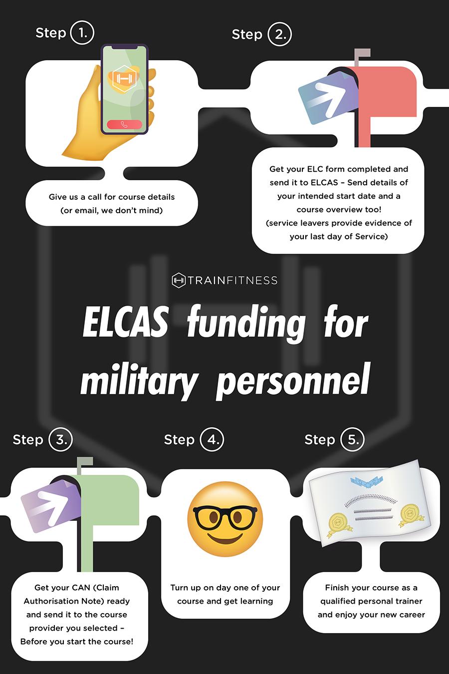 ELCAS Infographic